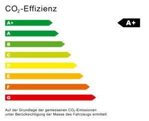 CO2-Effizienz Klassen