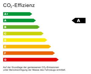 CO2 Effizienz Diagramm A
