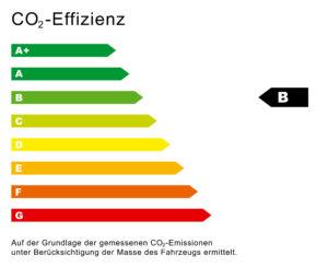 CO2 Effizienz Diagramm B